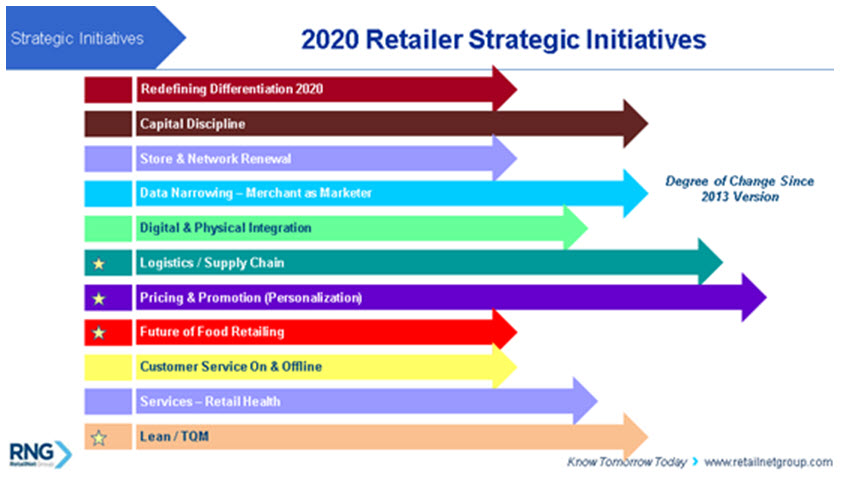 RNG retailer strategic initiatives